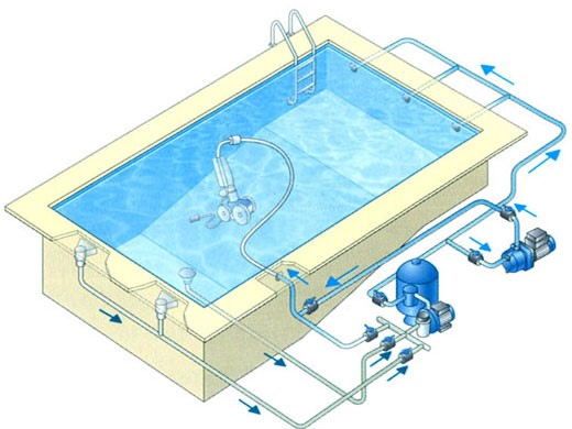 robot piscine polaris 280